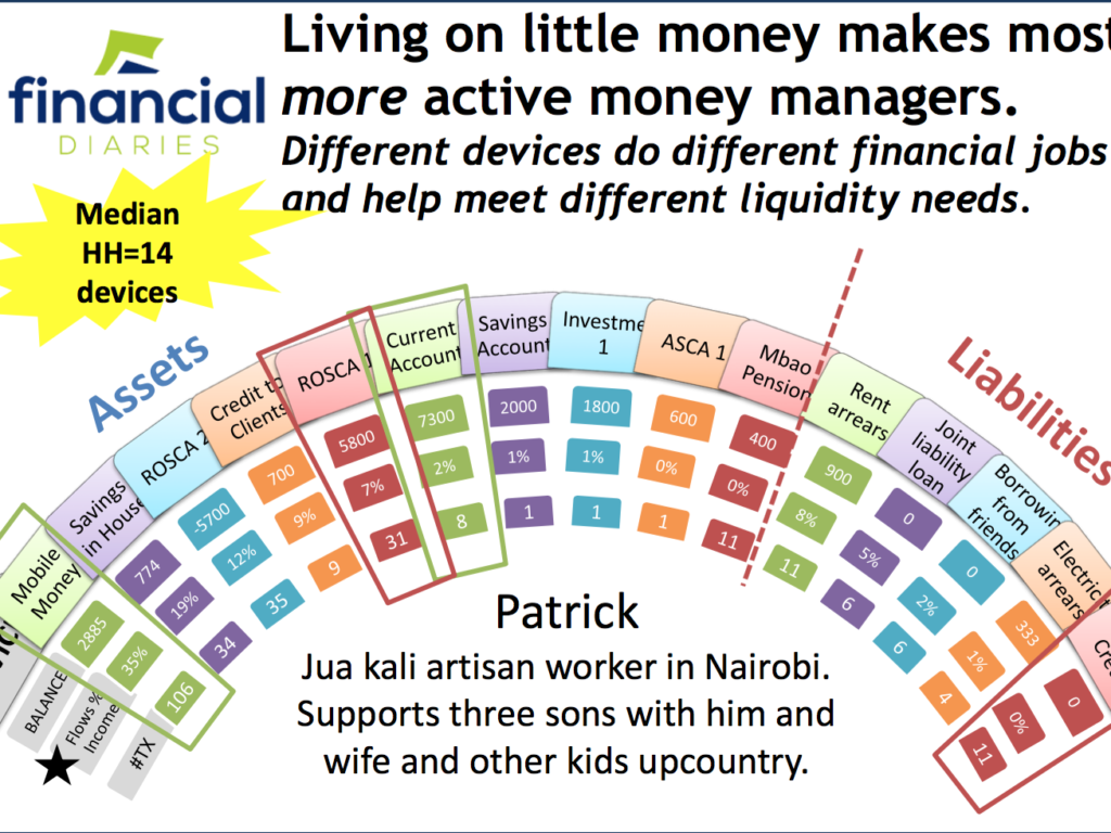 From insight to action: five lessons from a year of applying Kenya Financial Diaries