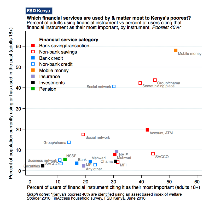 Chart of the week: Which financial instruments matter most to Kenya's poorest?