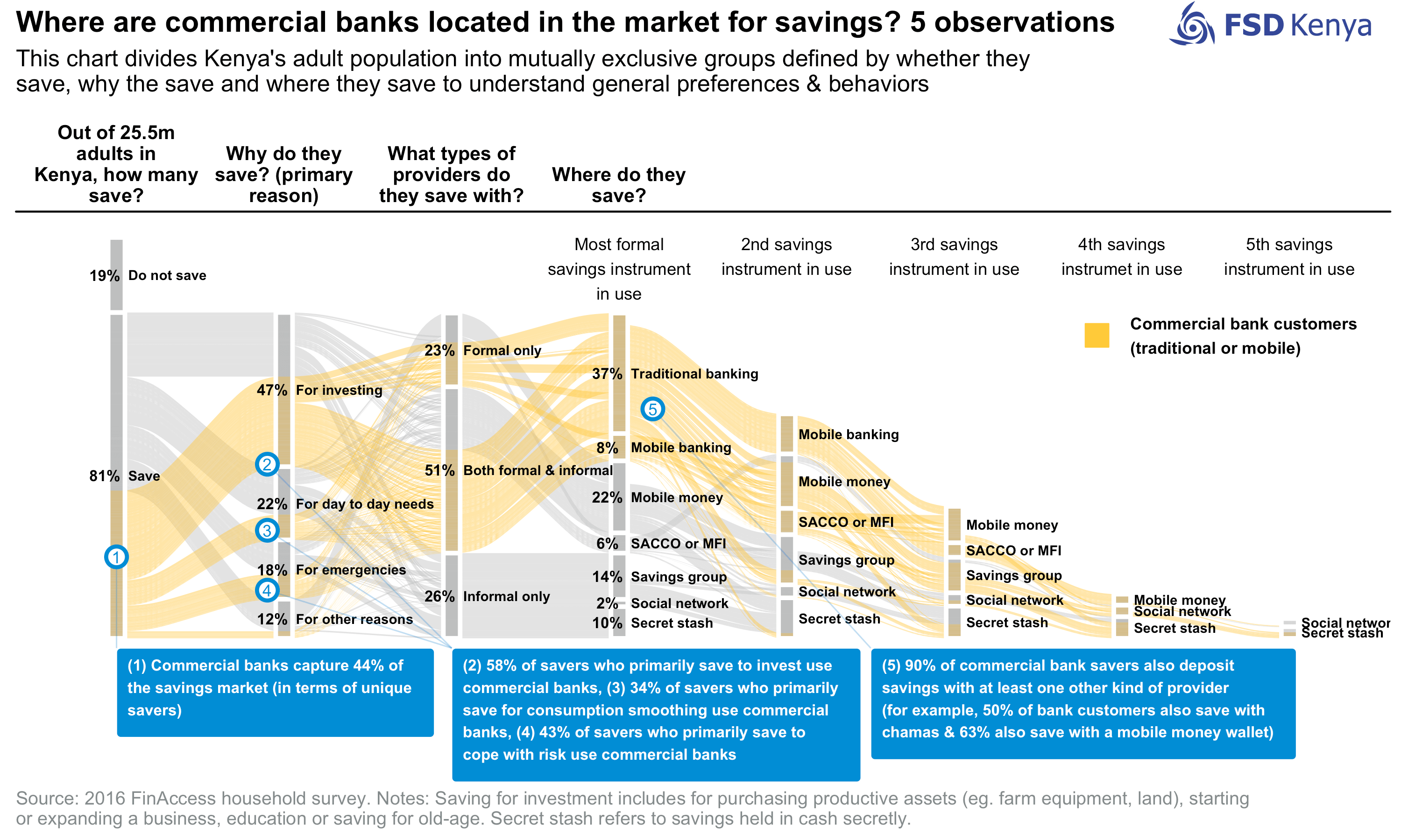 Chart of the week: Where are commercial banks located in the market for savings?