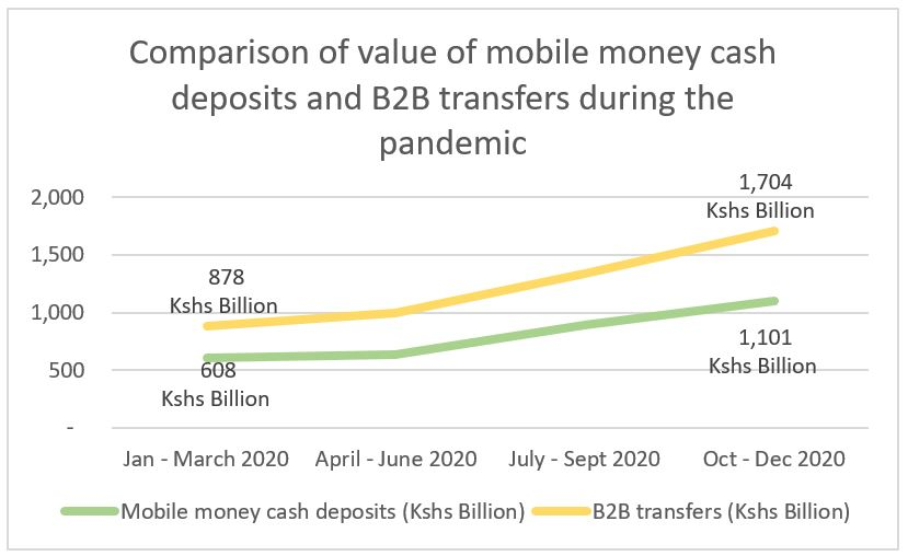 Comparison of value of mobile money cash deposits and B2B transfers during the pandemic
