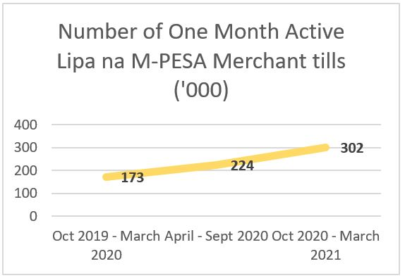 Number of One Month Active Lipa na M-PESA Merchant tills ('000)