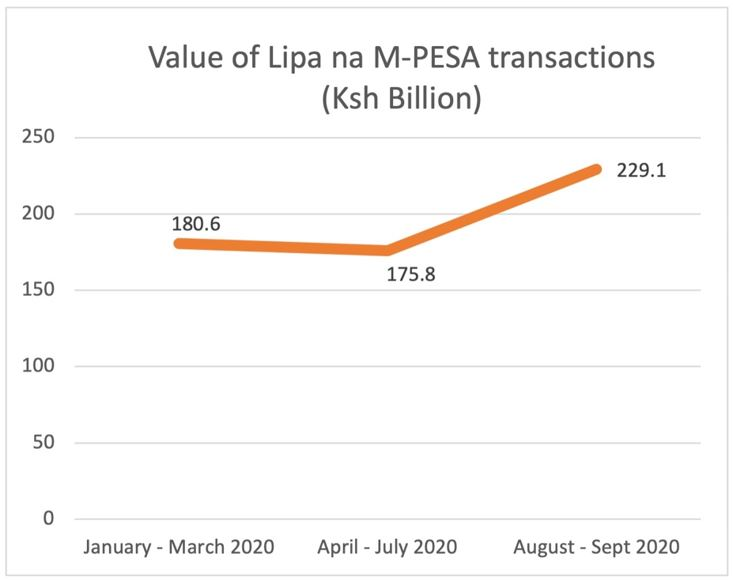 Value of MPESA transactions