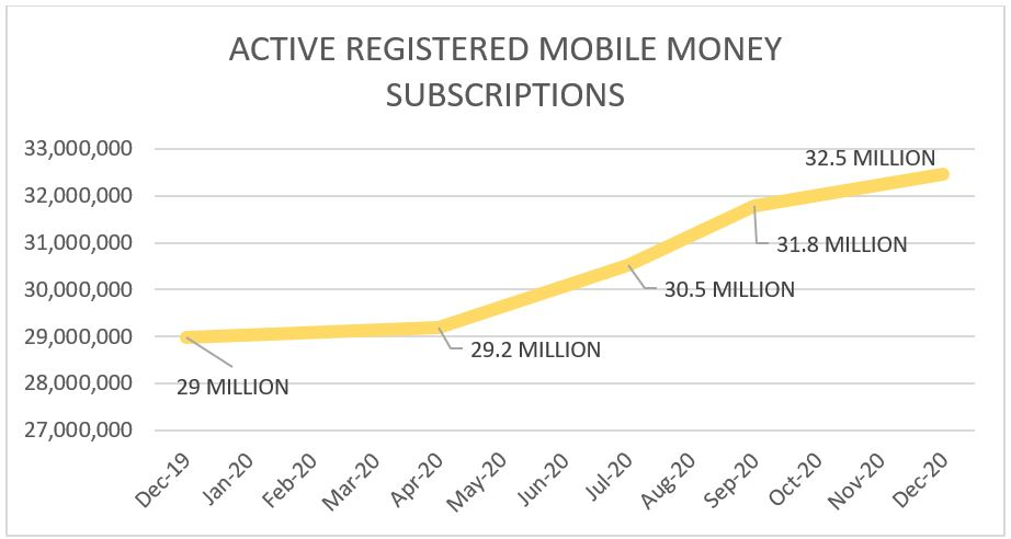 ACTIVE REGISTERED MOBILE MONEY SUBSCRIPTIONS