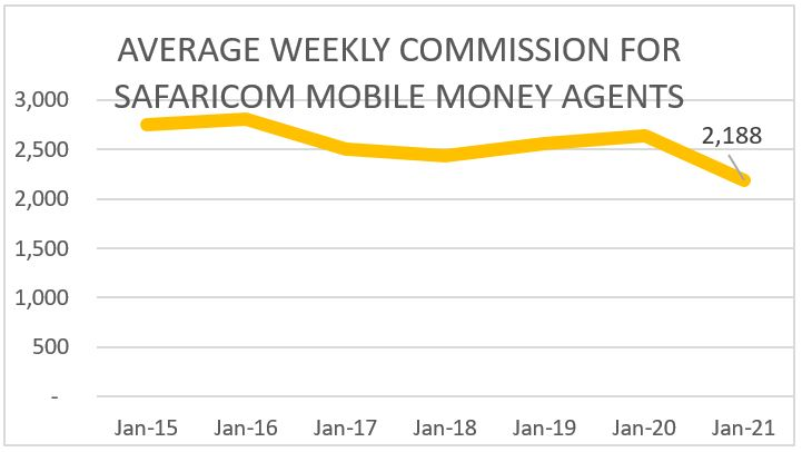 AVERAGE WEEKLY COMMISSION FOR SAFARICOM MOBILE MONEY AGENTS