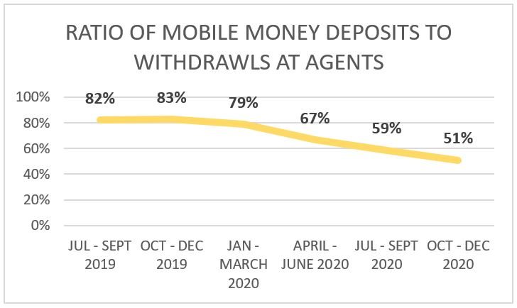 Mobile money withdrawals as a % of mobile money deposits by value at agents